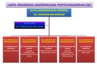 CARTA ORGANISASI JAWATANKUASA PENYELENGGARAAN (QE)