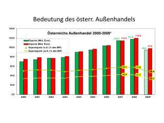 Bedeutung des österr. Außenhandels
