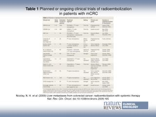 Table 1  Planned or ongoing clinical trials of radioembolization in patients with mCRC