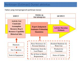 Activity List Constraint Assumption Resource Req'd Resource Capability Historical Info.