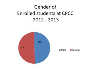 Gender of Enrolled students at CPCC  2012 - 2013