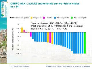 CBNPC ALK+, activité antitumorale sur les lésions cibles  (n = 34)