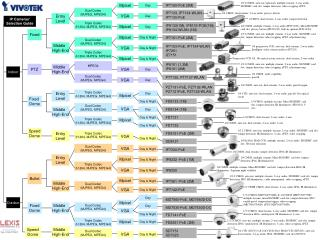 IP Cameras' Selection Guide