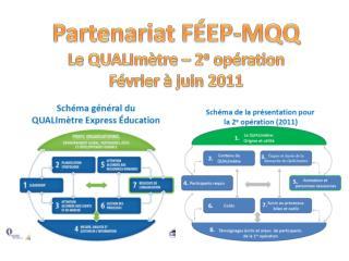 Partenariat FÉEP-MQQ Le  QUALImètre  – 2 e  opération Février à juin 2011