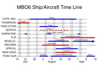 MBO6 Ship/Aircraft Time Line