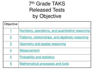 7th Grade TAKS Released Tests by Objective