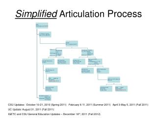 Simplified Articulation  Process