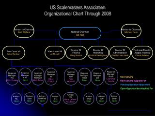 US Scalemasters Association  Organizational Chart Through 2008