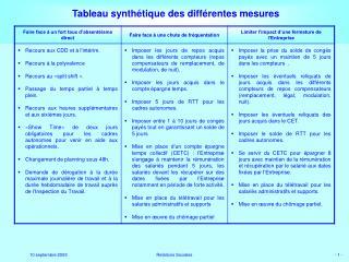 Tableau synthétique des différentes mesures