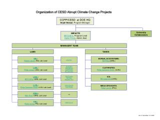 Organization of CESD Abrupt Climate Change Projects