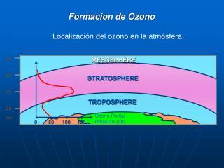 Formación de Ozono