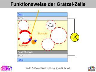 Funktionsweise der Grätzel-Zelle