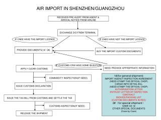 AIR IMPORT IN SHENZHEN/GUANGZHOU