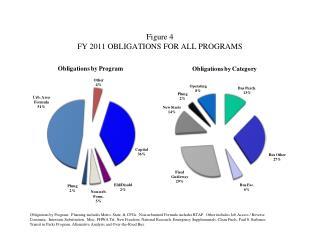 Figure 4  FY  2011  OBLIGATIONS FOR ALL PROGRAMS