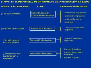 ETAPAS  EN EL DESARROLLO DE UN PROYECTO DE INVESTIGACIÓN EN SALUD
