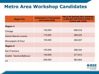 Metro Area Workshop Candidates