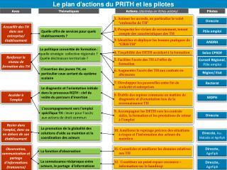 Le plan d'actions du PRITH et les pilotes