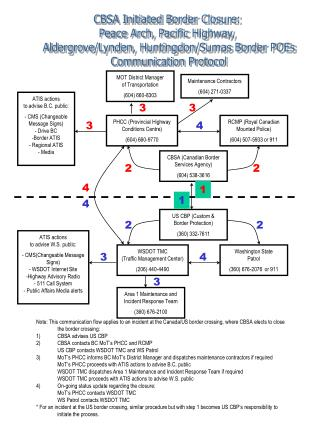 US CBP Custom  Border Protection 360 332-7611