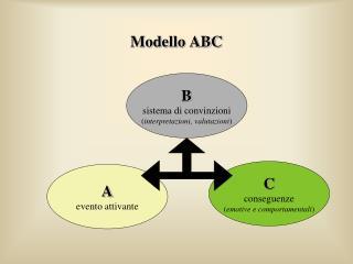 Modello ABC