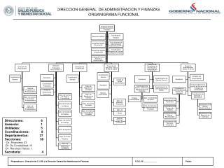 DIRECCION GENERAL  DE ADMINISTRACION Y FINANZAS ORGANIGRAMA FUNCIONAL