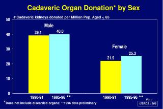 Cadaveric Organ Donation* by Sex