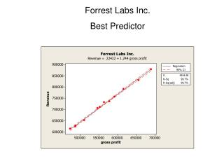 Forrest Labs Inc. Best Predictor