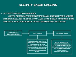 ACTIVITY BASED COSTING 1.  ACTIVITY BASED COSTING (ABC)