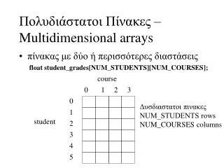 Πολυδιάστατοι Πίνακες –  Multidimensional arrays
