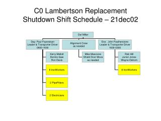 C0 Lambertson Replacement Shutdown Shift Schedule   21dec02