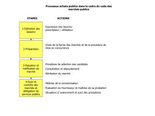 Processus achats publics dans le cadre du code des marchés publics