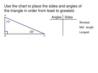 Use the chart to place the sides and angles of the triangle in order from least to greatest.