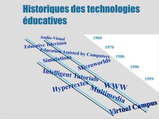 Historiques des technologies éducatives