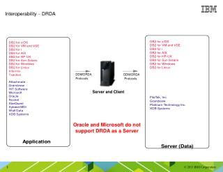 Interoperability  –  DRDA