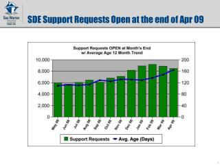 SDE Support Requests Open at the end of Apr 09