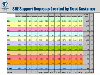 SDE Support Requests Created by Fleet Customer