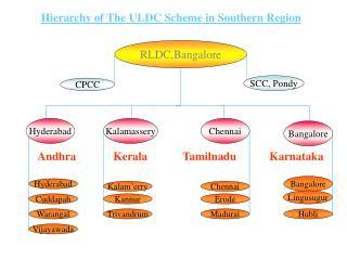 RLDC,Bangalore
