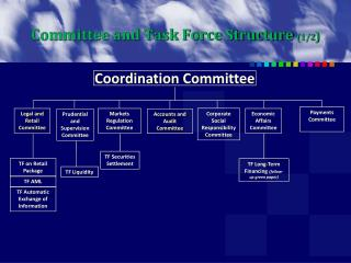 Committee and Task Force Structure (1/2 )