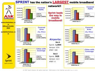 SPRINT has the nation's LARGEST mobile broadband     network!!