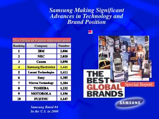 Samsung Making Significant Advances in Technology and Brand Position