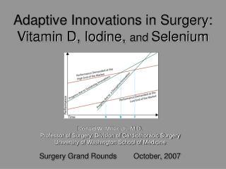 Adaptive Innovations in Surgery: Vitamin D, Iodine, and Selenium