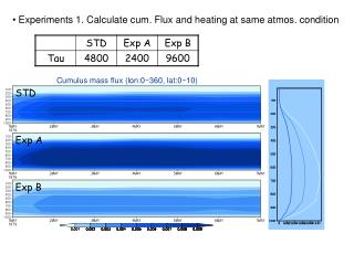 Experiments 1. Calculate cum. Flux and heating at same atmos. condition