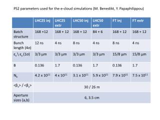 PS2 parameters used for the e-cloud simulations (M. Benedikt, Y. Papaphilippou)