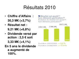 Résultats 2010
