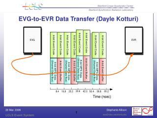 EVG-to-EVR Data Transfer (Dayle Kotturi)
