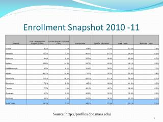 Enrollment Snapshot 2010 -11
