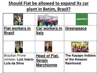 Should Fiat be allowed to expand its car plant in Betim, Brazil?