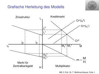 Grafische Herleitung des Modells