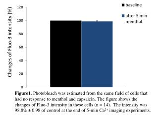 Changes of Fluo-3 intensity (%)