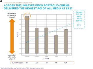 ACROSS THE UNILEVER FMCG PORTFOLIO CINEMA DELIVERED THE HIGHEST ROI OF ALL MEDIA AT £3.87