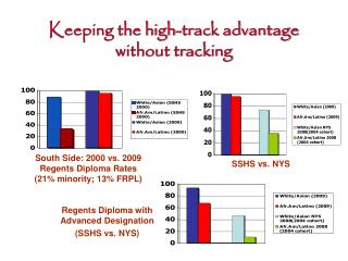 Keeping the high-track advantage without tracking